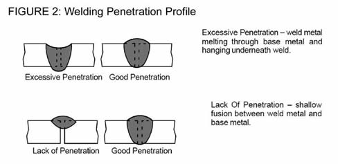 Figure drawing of lack of penetration and excessive penetration can be remedied by adjusting factors such as voltage, wire feed speed and travel speeds.