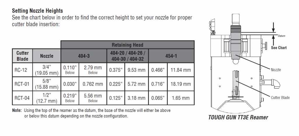 Recommended Operating Tips, nozzle insertion heights chart