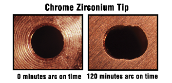 Comparison showing chrome zirconium contact tip at 0 minutes arc on time and 120 minutes of arc on time with deterioration